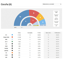 Gráficos elecciones 2015. A Web Design project by Víctor Couce Veiga - May 26 2015 12:00 AM