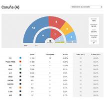 Gráficos elecciones 2015. A Web Design project by Víctor Couce Veiga - May 26 2015 12:00 AM